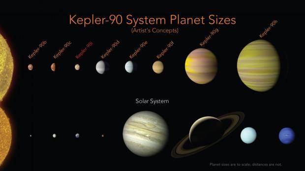 谷歌AI帮NASA发现第二个太阳系:也有八颗行星