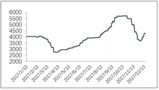2017年瓦楞纸出厂平均价