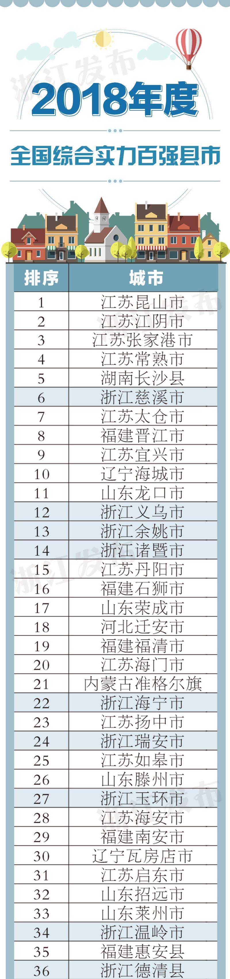 2018全国综合实力百强县市
