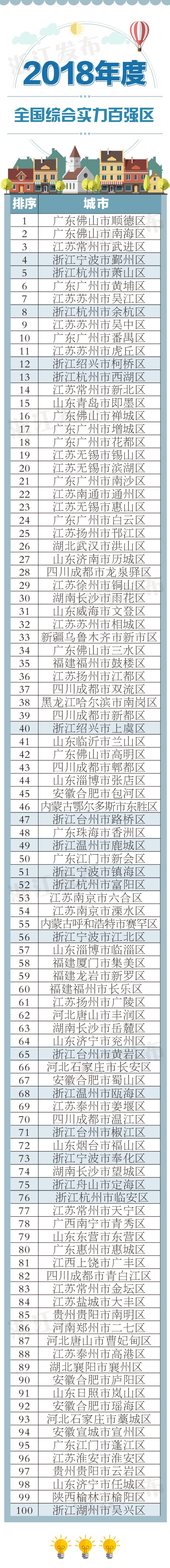2018全国综合实力百强区