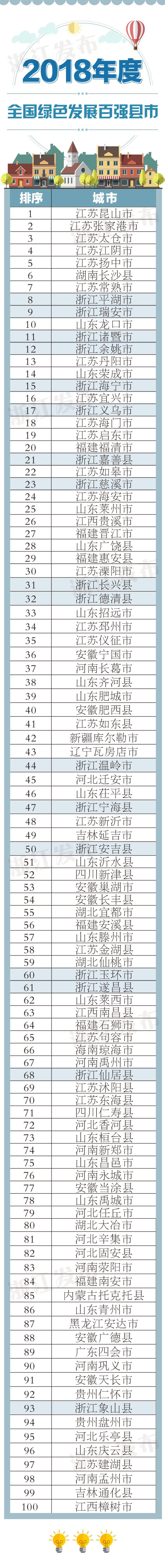 2018全国绿色发展百强县市